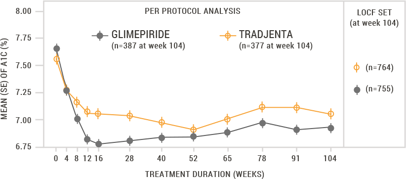 A1C Reduction Linagliptin vs. Glimepiride Graph, As Add-On to Metformin