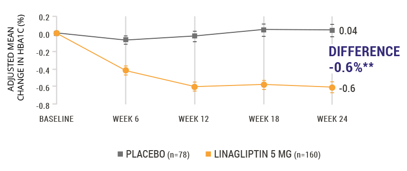 A1C Reductions Linagliptin vs. Placebo Graph, Patients 70 Years or Older